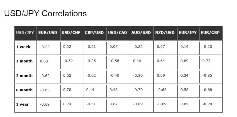 جدول همبستگی جفت ارزها